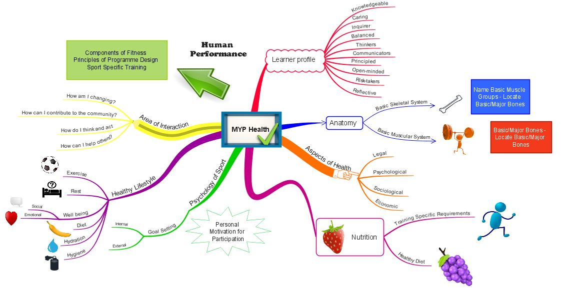 Concept Maps Vs Mind Maps as well Market segmentation as well Cb Segmentation furthermore Map 20clipart 20 munity 20map moreover Cabin Seats. on concept map definition