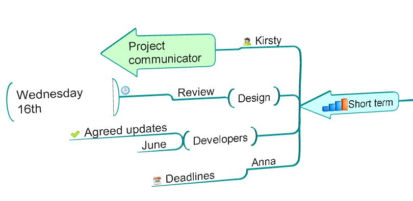 iMindMap for capturing meeting minutes