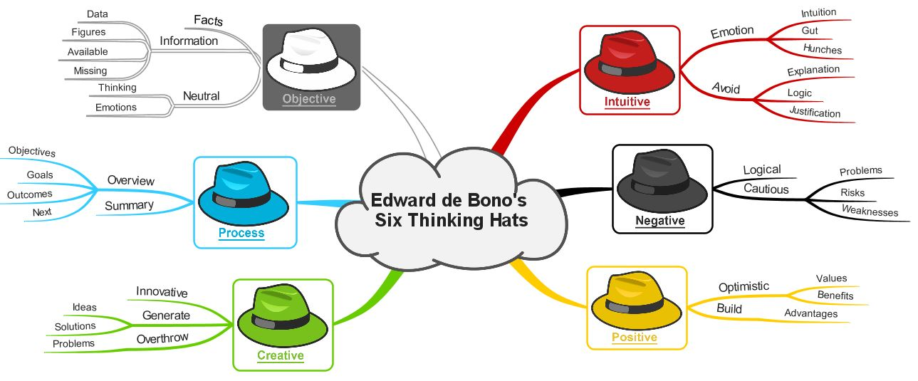 six thinking hat The six thinking hats iq matrix explores how to think more effectively, critically, and creatively about your problems, life, and circumstances using the six thinking.