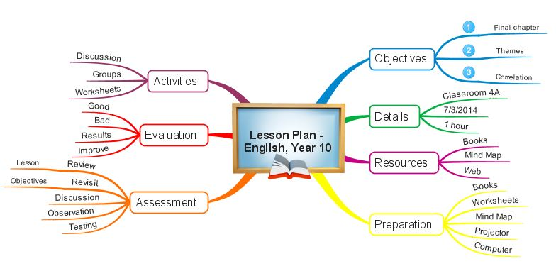 Mind Map of lesson plan
