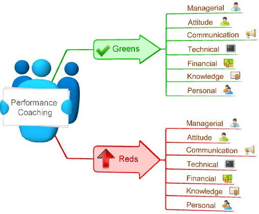 Performance coaching greens and reds