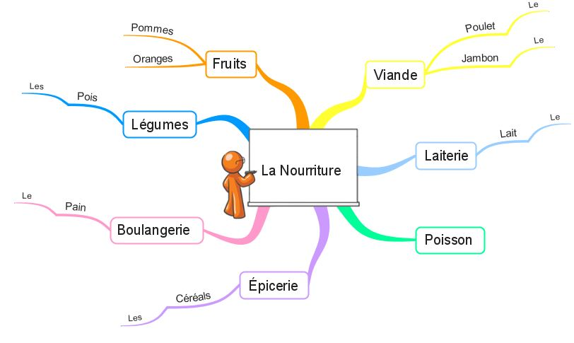 Mind Mapping to ess Students | iMindMap Mind Mapping on