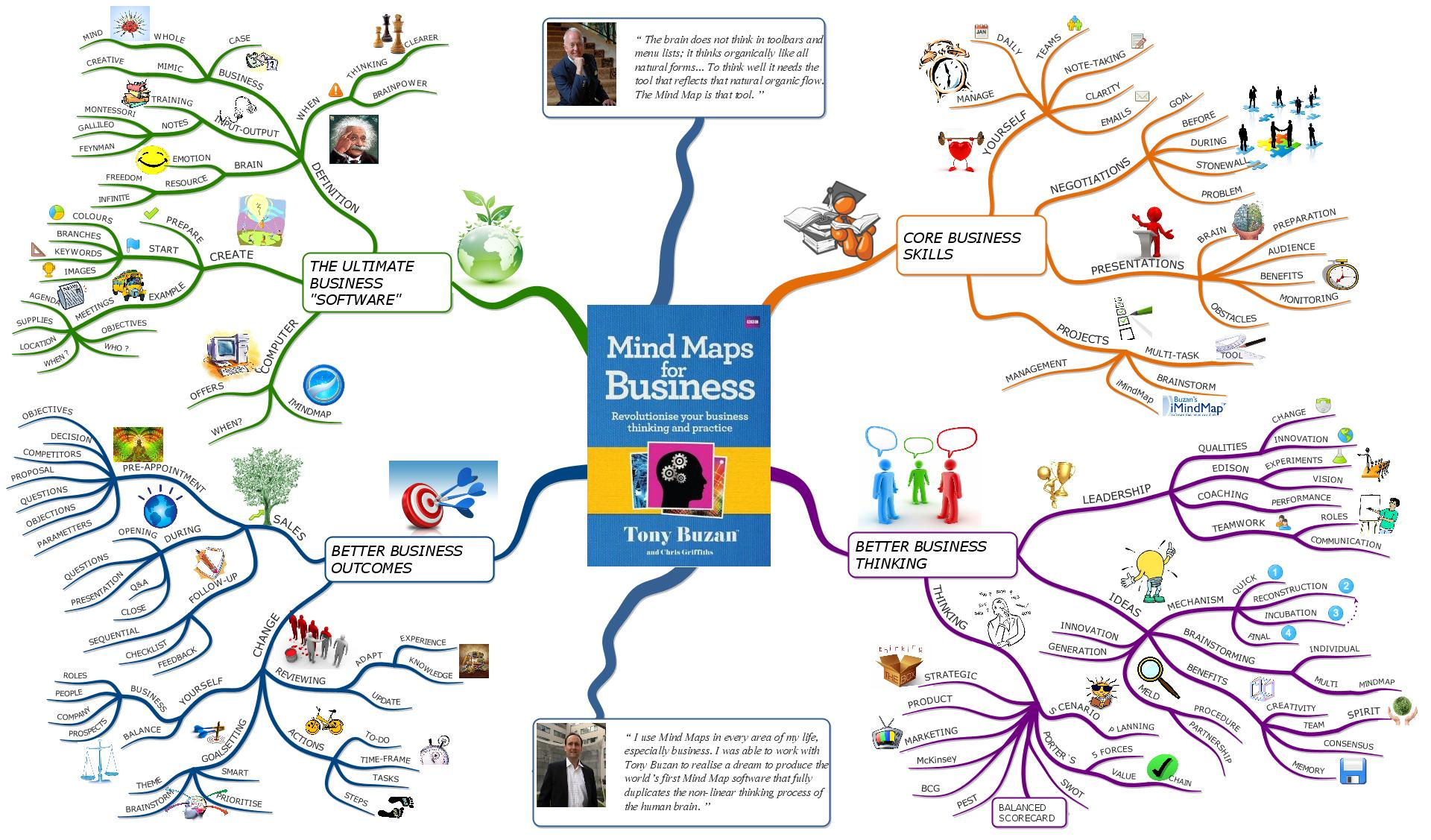 Mind Maps for Business - Book Summary