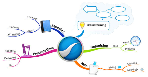 iMindMap Software