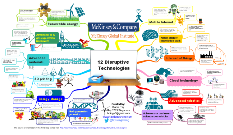 McKinsey Global Institute: 12 Disruptive Technologies